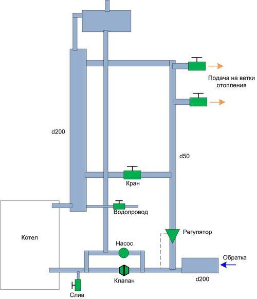 Схема подключения схему подключения твердотопливного котла схема подключения твердотопливного водяного котла.